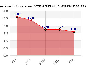 fonds euros ACTIF GENERAL LA MONDIALE FG 75, performances du fonds euros